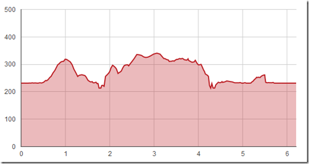 Runner's World elevation