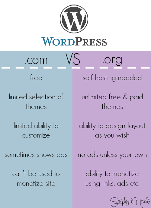 The Difference Between WordPress.com and WordPress.org